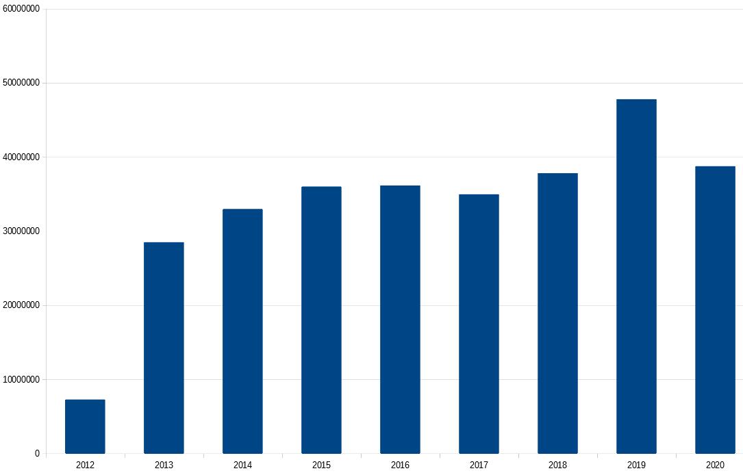 Financement année par année - Total 1