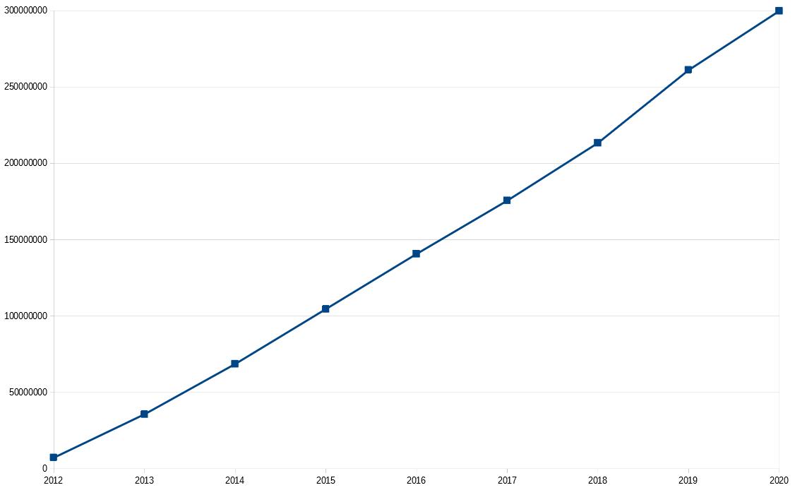 Financement cumulé par année -  Total 1