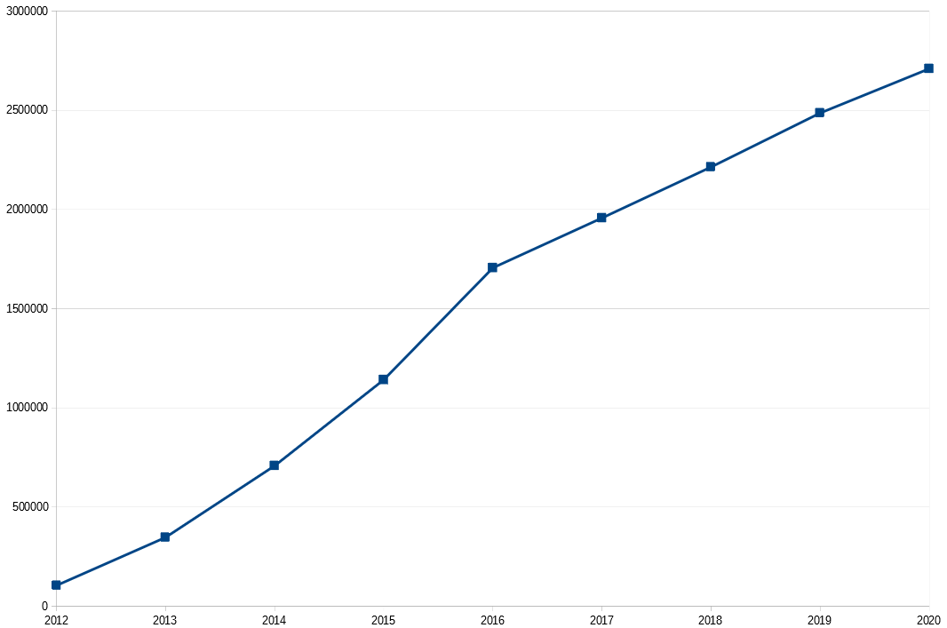 Nombre de backers cumulés - Total 1